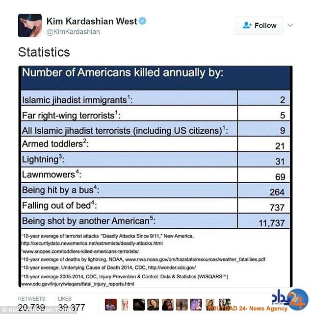 واکنش کیم کارداشیان به دستور ترامپ درمورد «منع مسلمانان» از ورود به آمریکا (تصاویر)