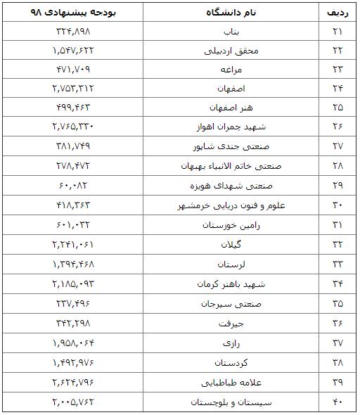 جدول بودجه ۷۱ دانشگاه در لایحه بودجه ۹۸