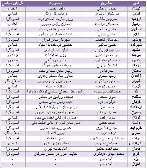 حساسیت بی سابقه اصولگرایان نسبت به علی لاریجانی