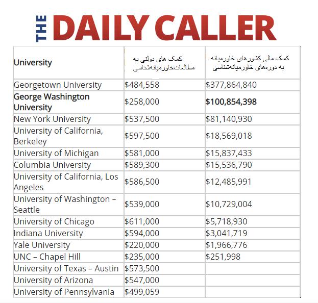 چطور پولهای سعودی و ترکیه، نگرش مردم آمریکا به خاورمیانه را شکل میدهد؟/ «مونیکا ویت» در دانشگاه رادیکال شده بود!