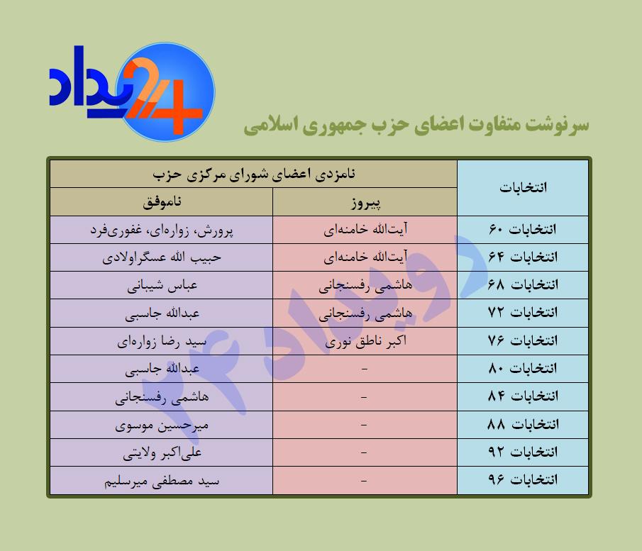 سرنوشت متفاوت اعضای حزب جمهوری اسلامی: همیشه بازنده در انتخابات!/زمانی که میرحسین و هاشمی و لاجوردی دور یک میز بودند!