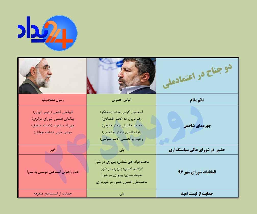 اختلاف در اعتماد ملی بر سر جیست+ جدول اینفوگرافی