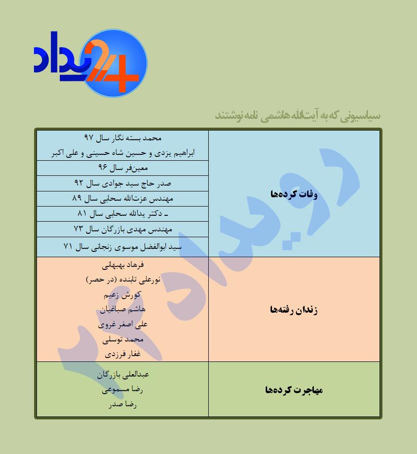 عاقبت تلخ نامه فعالان ملی مذهبی به هاشمی رفسنجانی!/