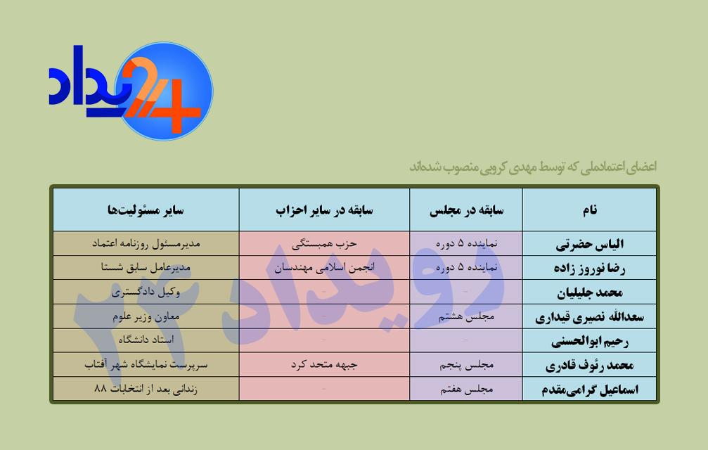 پایان اختلاف، تولد دوباره یک حزب اصلاح طلب +عکسو جدول