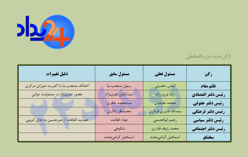 پایان اختلاف، تولد دوباره یک حزب اصلاح طلب +عکس و جدول
