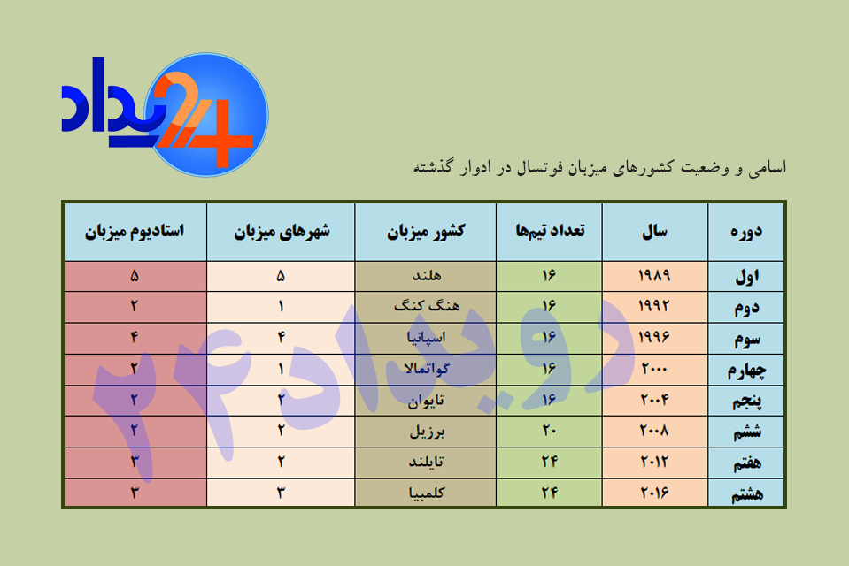 شانس بالای ایران برای میزبانی جام جهانی فوتسال+ جدول مدعیان میزبانی
