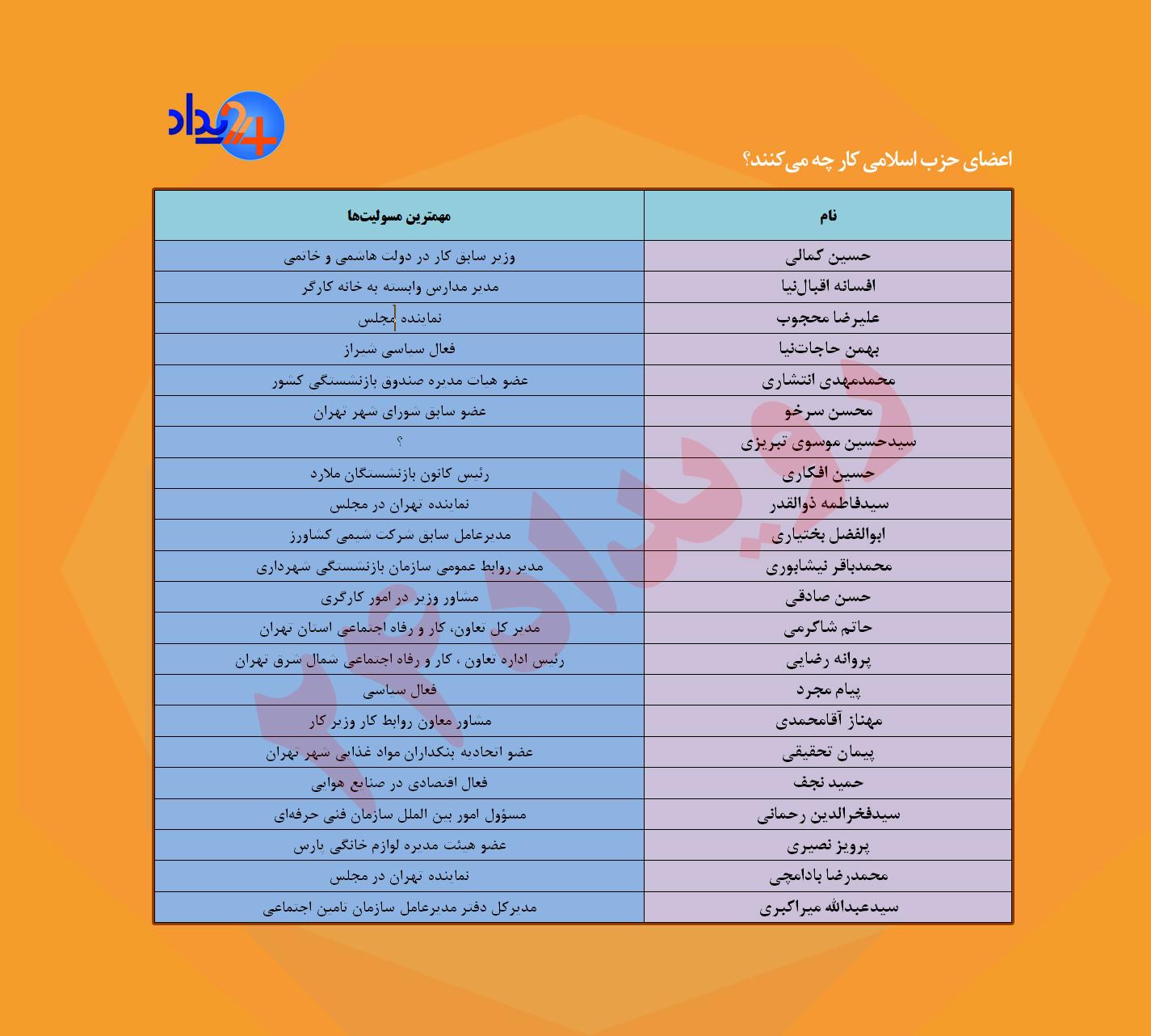 صعود و سقوط حزب همیشگی وزارت کار!