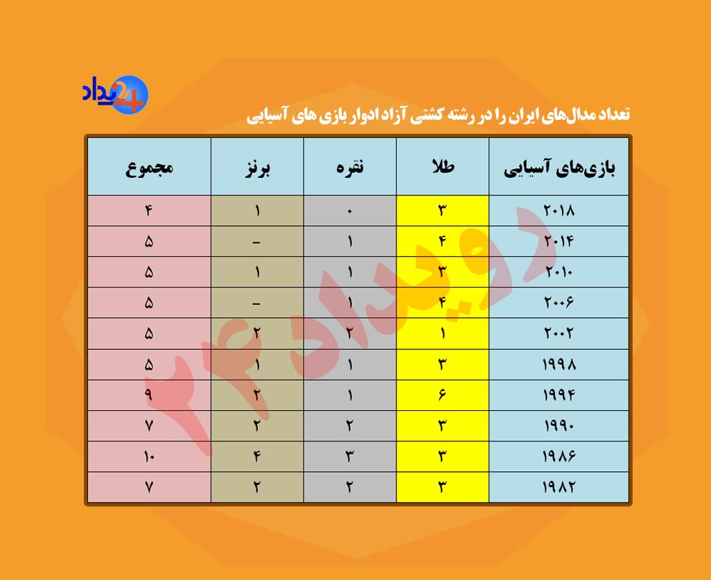 کم شدن وزنها به ضرر ایران شد/ کمترین مدال کشتی آزاد در تاریخ بازیهای آسیایی