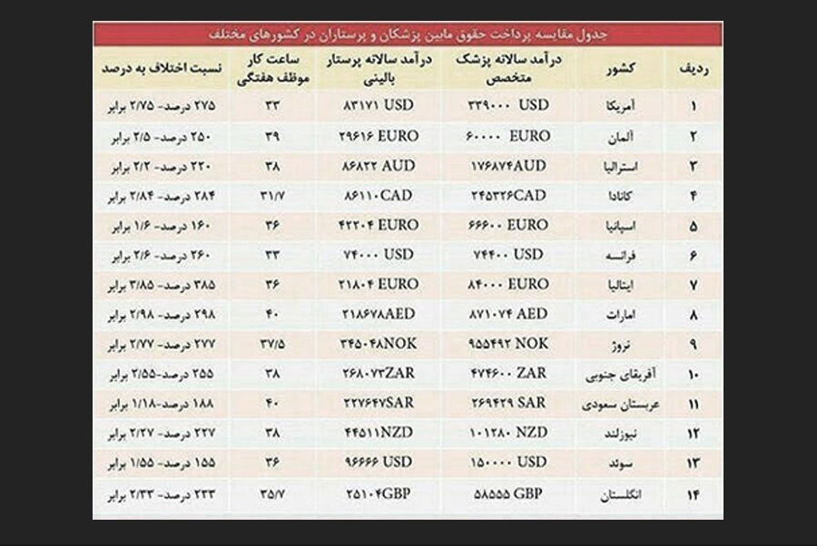 درآمد پزشکان ایران، 1000 برابرِ پرستاران است/ پزشک سالاری وزارت بهداشت عامل حقوق های نجومی