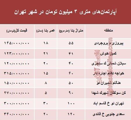 آپارتمانهای متری ۳ میلیون تهران کجاست؟+ جدول