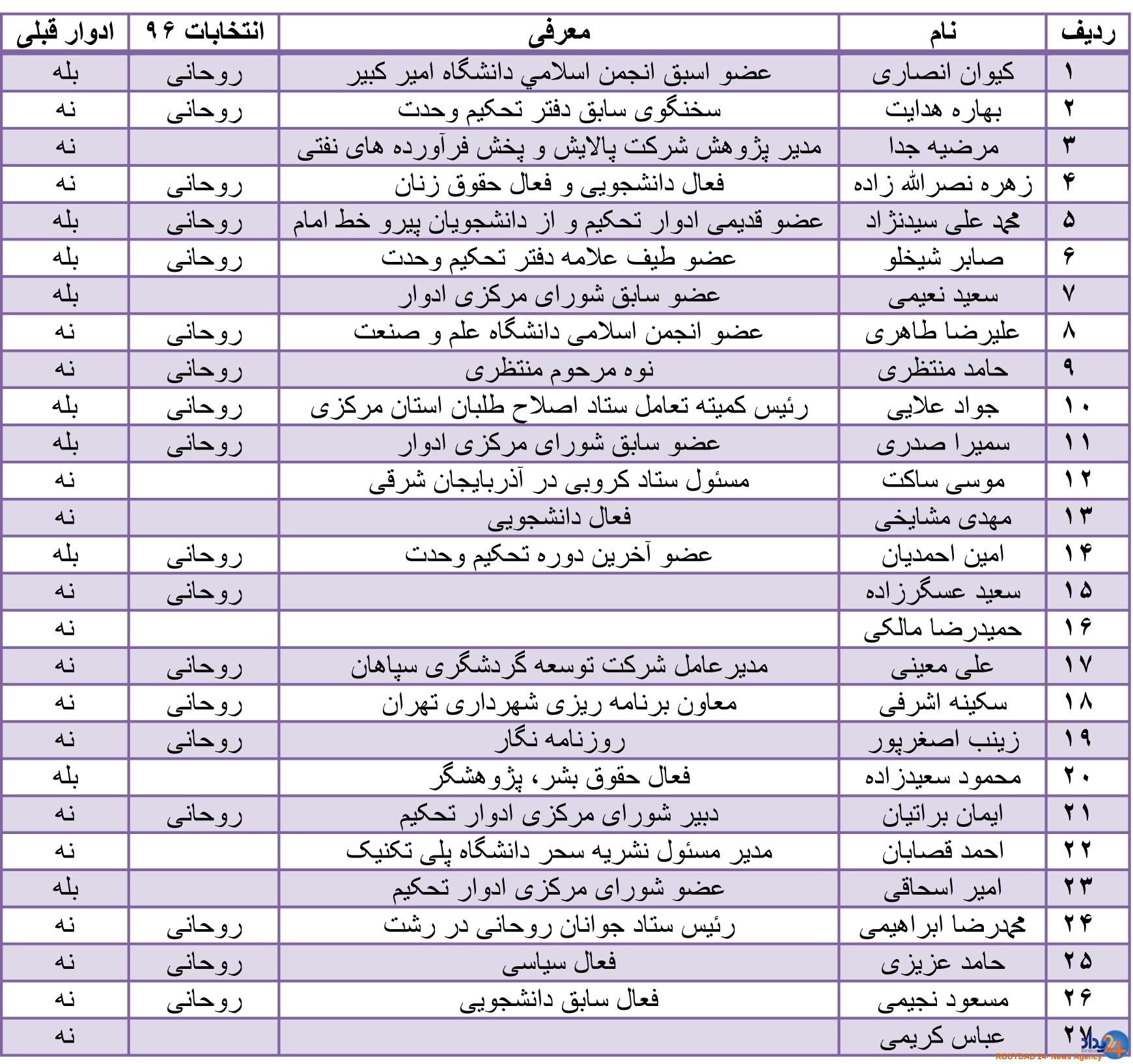 اعضای جدید شورای مرکزی دفتر تحکیم وحدت انتخاب شدند/ حمایت عبدالله مومنی از ترکیب جدید