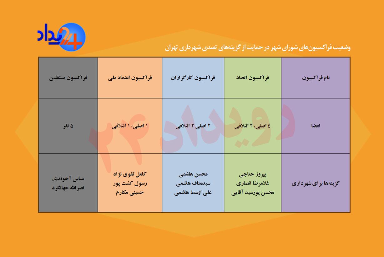 بازی تاج و تخت در شورای شهر تهران/ رقابت آخوندی و محسن هاشمی برای ورود به بهشت