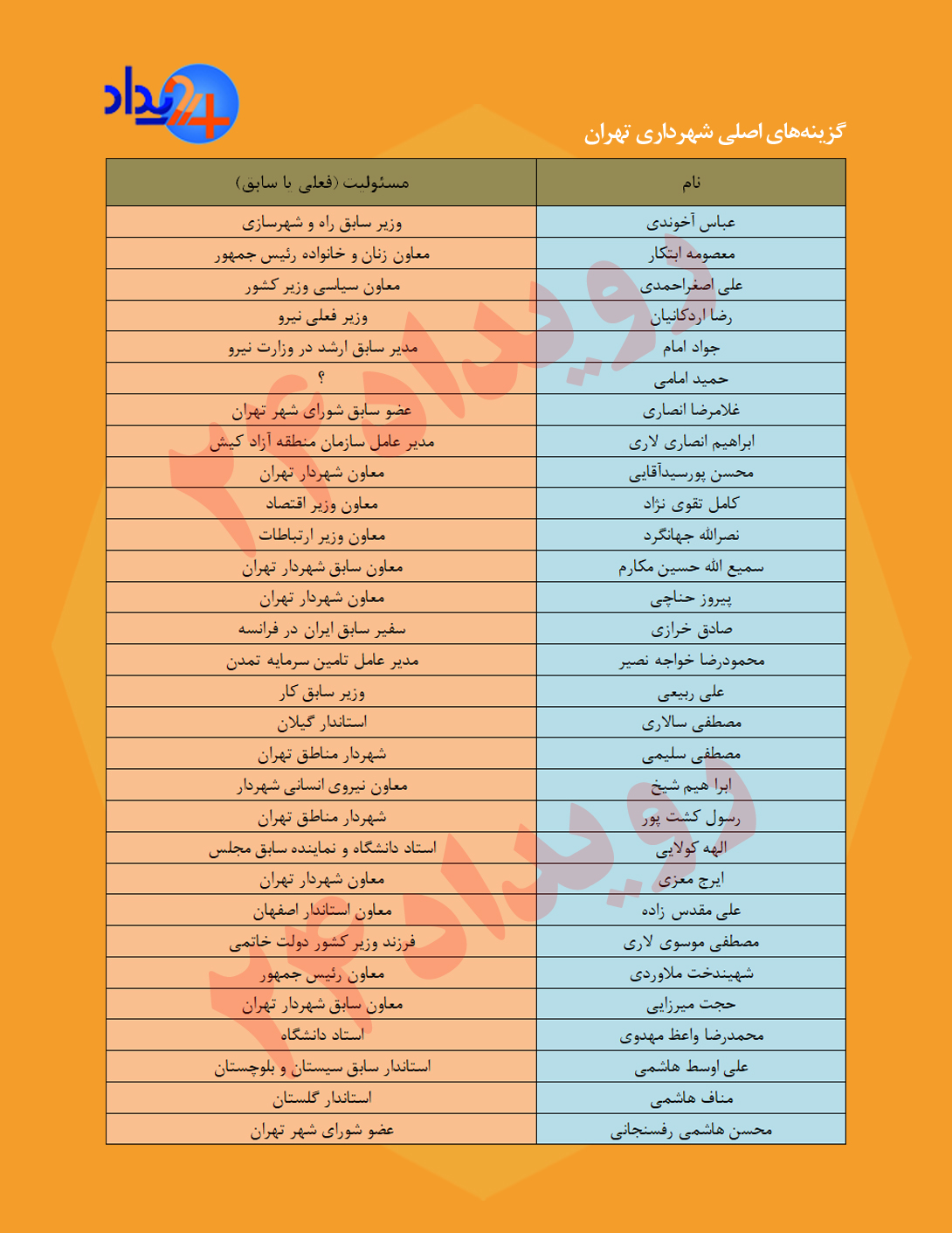 گزینه های اصلی شهرداری تهران چه افرادی هستند؟ شانس کدام گروه بیشتر است؟