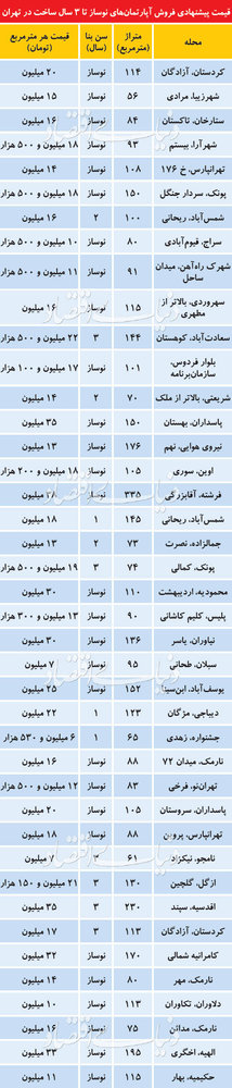قیمتهای نجومی فروشندگان آپارتمانهای نوساز در تهران +جدول