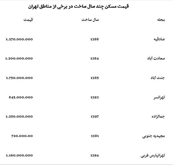 قیمت مسکن به سقف رسید+ جدول