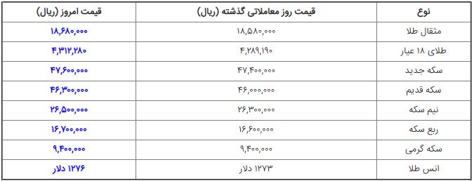 قیمت سکه و طلا در بازار امروز شنبه ۳۱ فروردین ۹۸