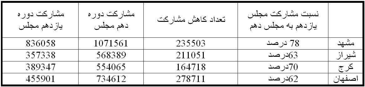 مشارکت انتخابات مجلس
