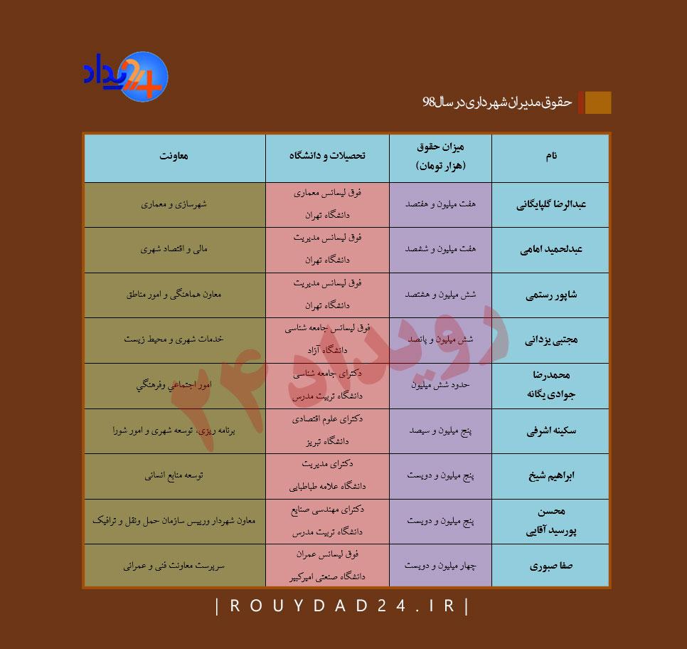 حقوق مدیران شهرداری تهران، شفافیت ناتمام و حقوق زیر خط فقر مدیران شهری