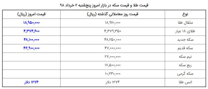 قیمت سکه و قیمت طلا در بازار امروز پنجشنبه ۲ خرداد ۹۸