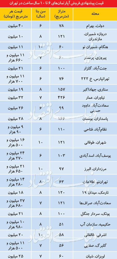قیمت خانههای ۶ تا ۱۰ ساله در مناطق مختلف تهران
