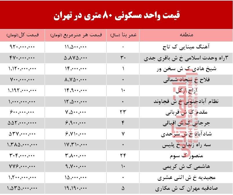 واحدهای ۸۰ متری در تهران چند؟ +جدول