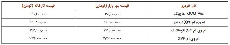 قیمت روز خودرو پنجشنبه ۲۰ تیر