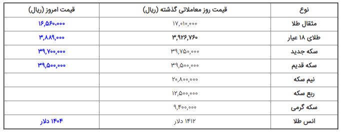 قیمت ارز، دلار، سکه و طلا در بازار امروز چهارشنبه ۱۳۹۸/۰۴/۲۶