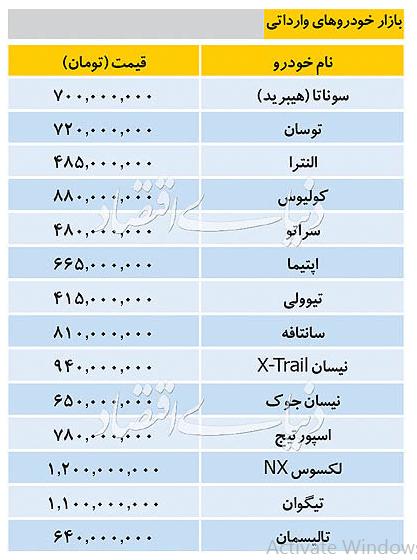 آخرین قیمت خودروهای وارداتی +جدول