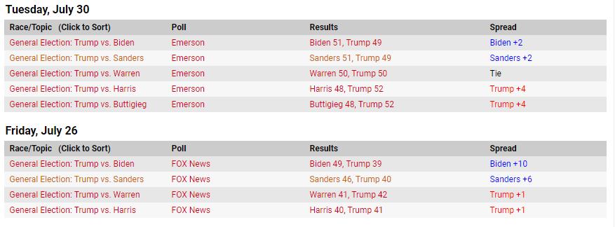 در انتخابات آمریکا چه میگذرد؟ / پیشروی جو بایدن در نظرسنجیها