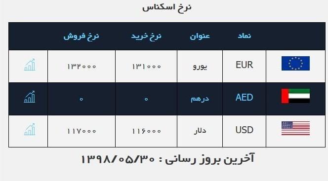 قیمت ارز، دلار، طلا و سکه در بازار امروز ۱۳۹۸/۰۵/۳۰