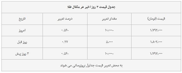 قیمت ارز دلار، طلا و سکه در بازار امروز ۱۳۹۸/۰۶/۰۱