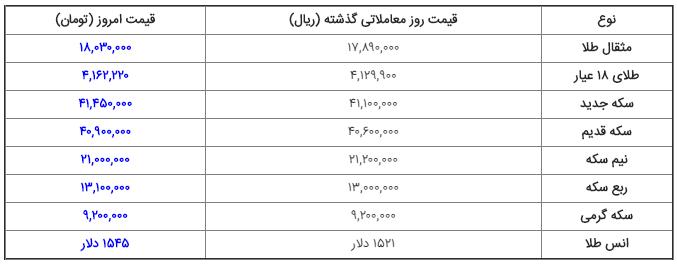 قیمت ارز، دلار، سکه و طلا در بازار امروز ۱۳۹۸/۰۶/۱۵