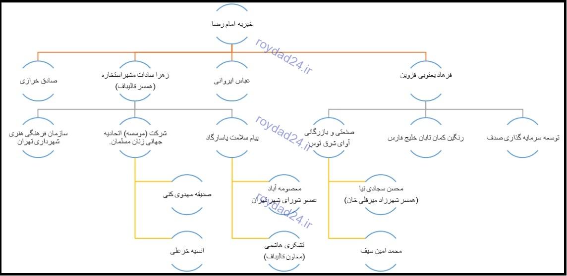 پیوندهای محکم سیاسی در راهاندازی موسسات خیریه/ محمود سیف و صادق خرازی در مجمع خیرین قالیبافی