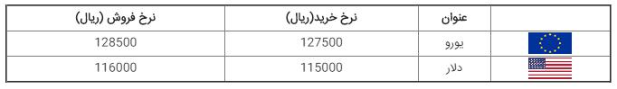 قیمت ارز، طلا، سکه و دلار در بازار امروز ۱۳۹۸/۰۶/۲۰