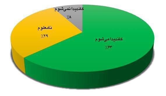 غایبان احتمالی انتخابات ۹۸/ آنها که از نماینده بودن انصراف دادند+جدول