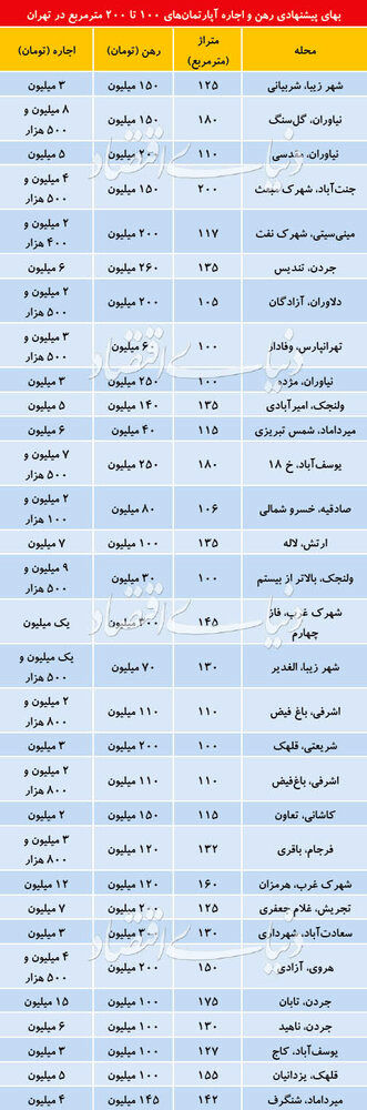قیمت رهن و اجاره آپارتمانهای ۱۰۰ تا ۲۰۰ متری در تهران