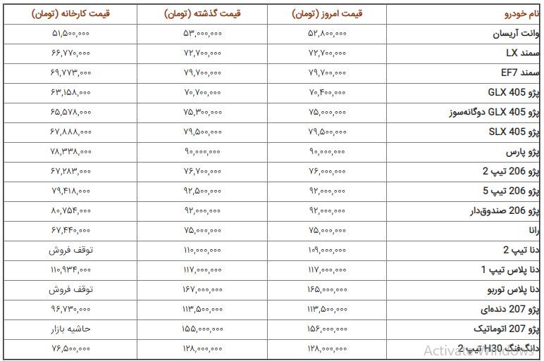 قیمت روز خودروهای داخلی امروز پنجشنبه ۲۸ شهریور