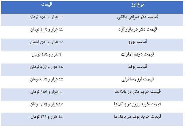 قیمت ارز، دلار، سکه و طلادر بازار امروز ۹۸/۰۶/۳۰