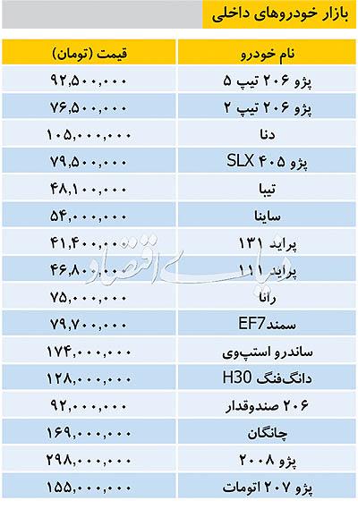 قیمت خودروهای داخلی امروز ۶ مهر ۹۸