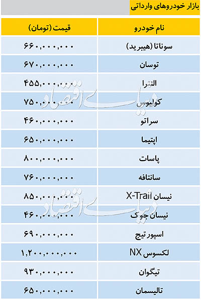 قیمت خودروهای وارداتی امروز ۱۱ مهر ۹۸