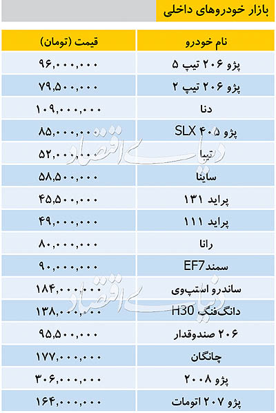 قیمت روز خودرو در بازار امروز ۱۳۹۸/۰۸/۱۴