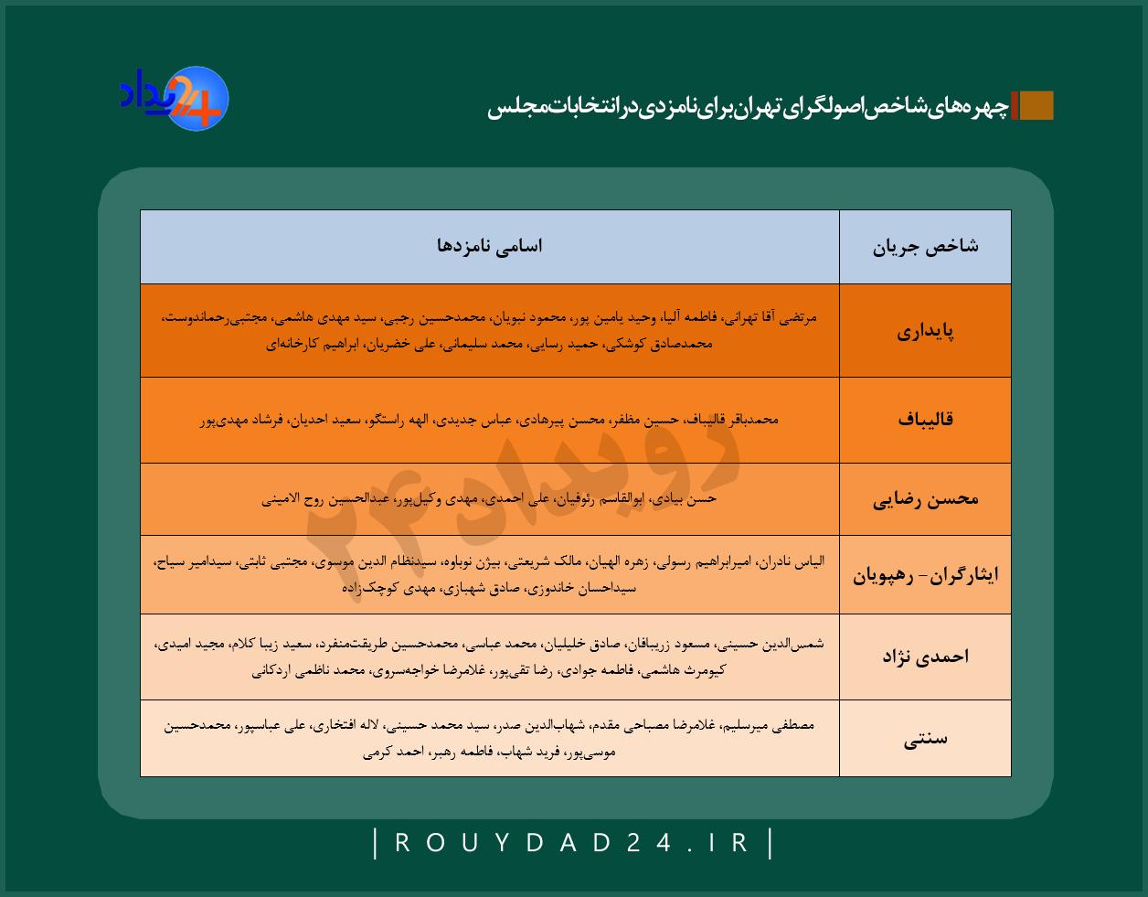 لیست اصولگرایان انتخابات مجلس یازدهم