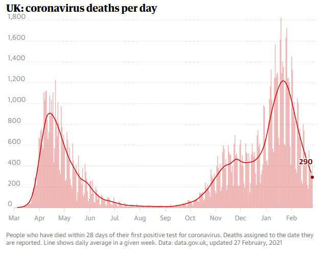 نرخ و مرگ و میر کرونای انگلیسی