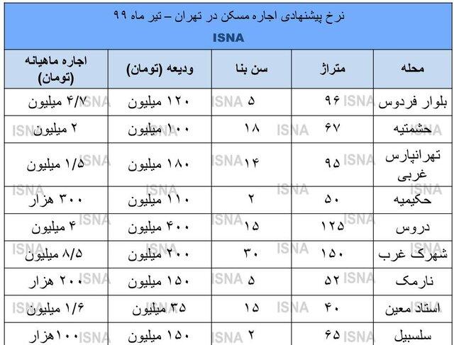 قیمت اجاره بها در تهران کاهش یافت