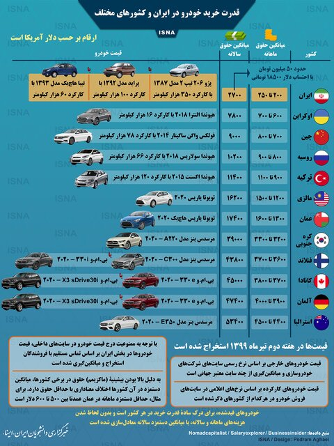 مقایسه قدرت خرید خودرو در ایران و کشورهای جهان+عکس