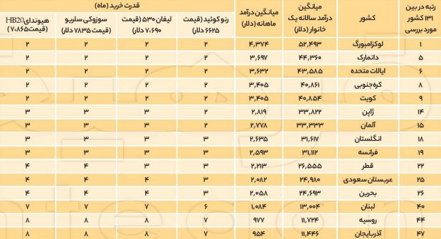 401969 213 - مقایسه قدرت خرید خودرو در ایران با دیگر کشورهای جهان