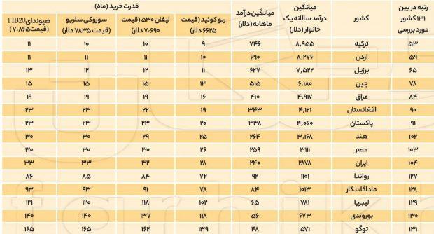 مقایسه قدرت خرید خودرو در ایران با دیگر کشورهای جهان