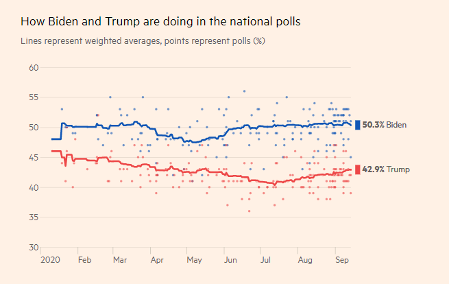 از انتخابات آمریکا چه خبر؟/ چرا نظرسنجی های آمریکا به درد نمی خورند؟