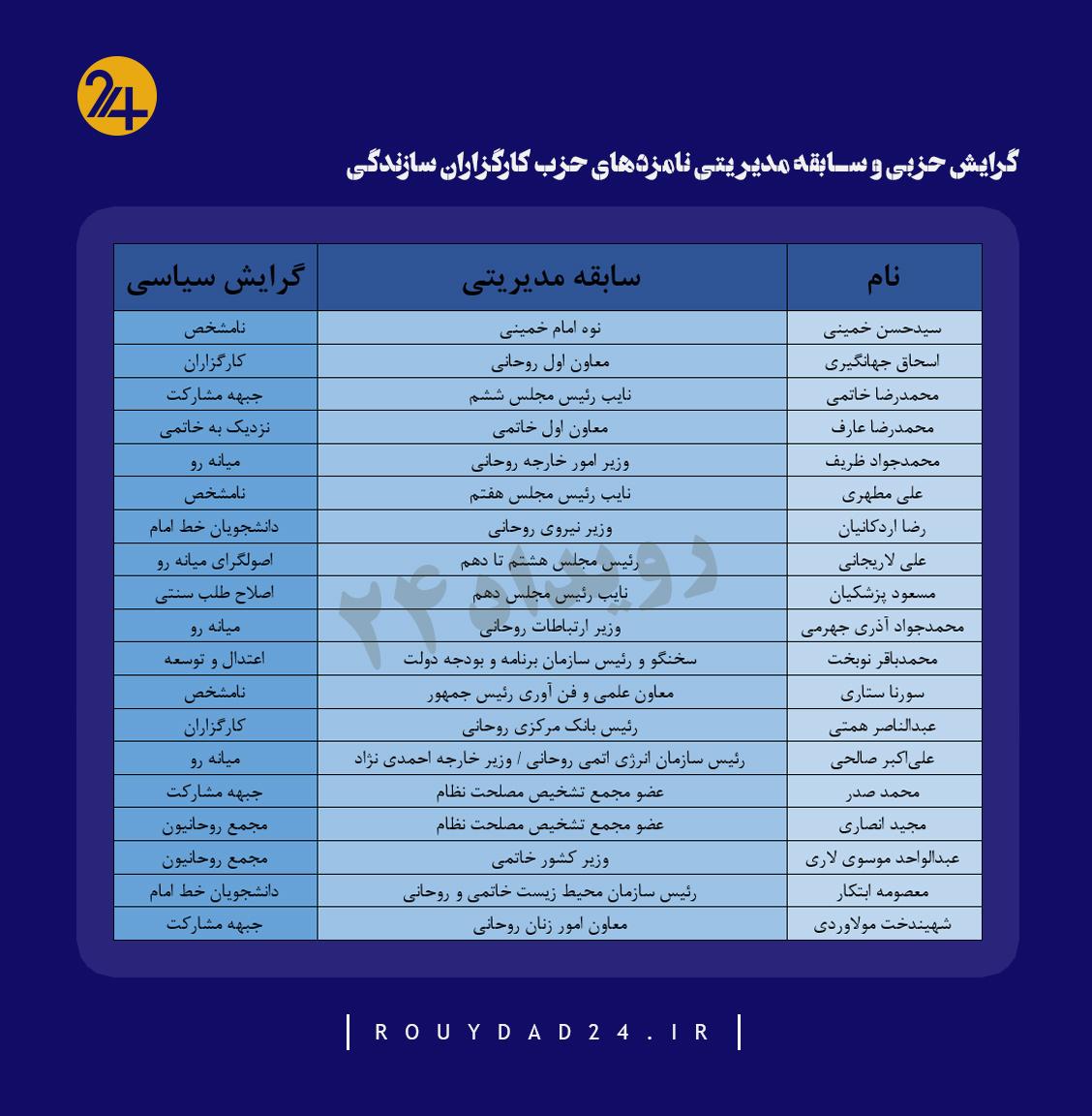 کارگزاران سازندگی انتخابات ۱۴۰۰