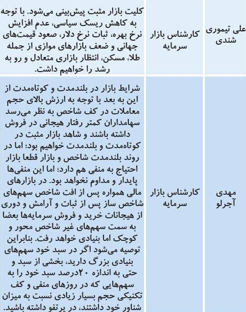 پیشبینی تحلیلگران از تحولات بورس امروز تهران